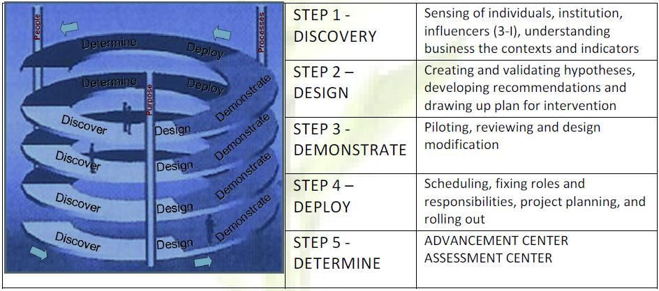 5 D engagement model