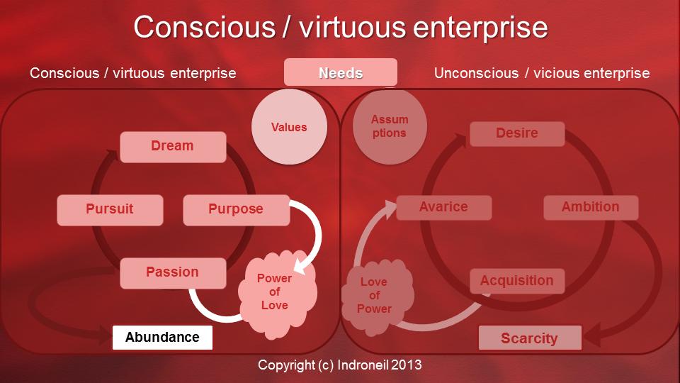 Virtuous and viscous enterprise